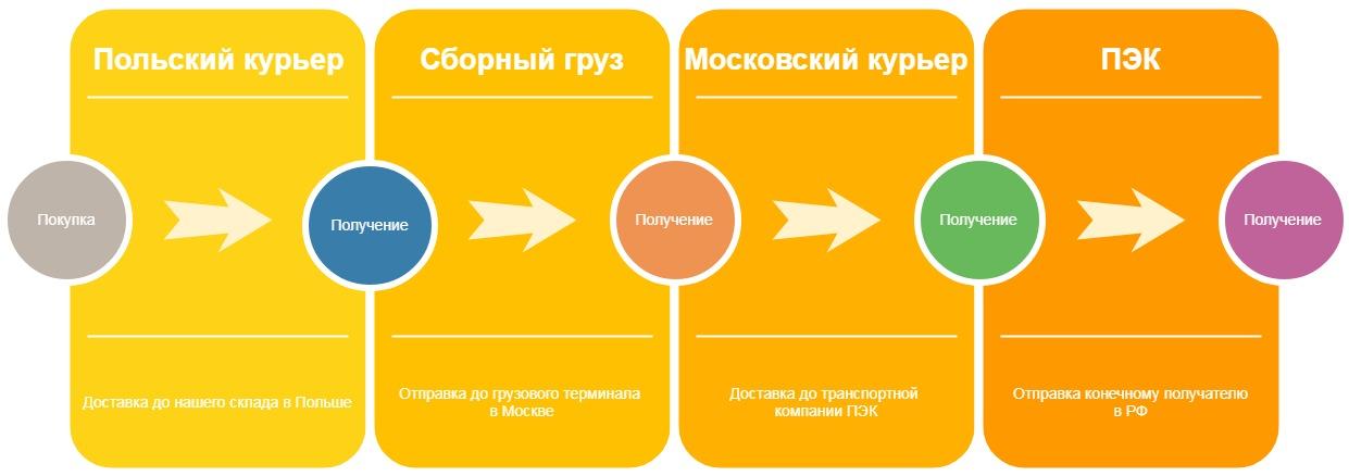 доставка товаров из Польши в Москву